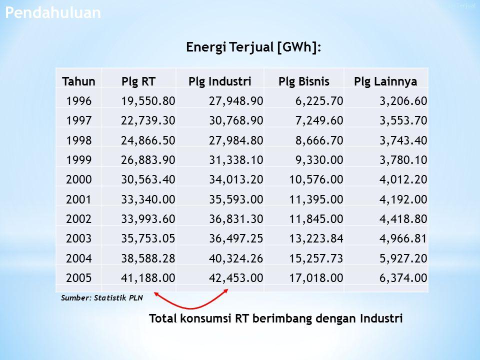 Pendahuluan Energi Terjual [GWh]: Tahun Plg RT Plg Industri Plg Bisnis